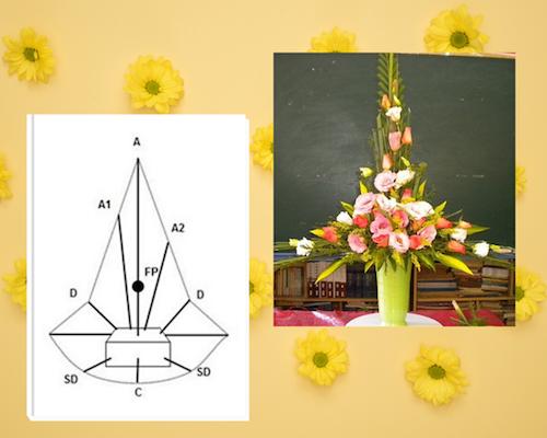 Bạn mới bắt đầu học cắm hoa? Không nên bỏ lỡ bài viết này