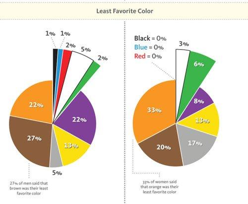 Cùng tìm hiểu về ý nghĩa của màu sắc trong trang trí nội thất